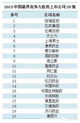 2015中国最具竞争力医药上市公司20强名单火热出炉