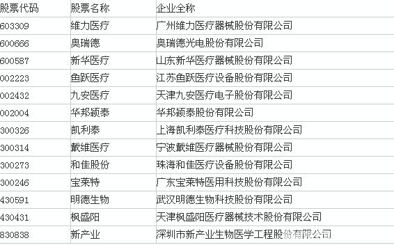 2015年中国最具影响力的13家医疗器械企业