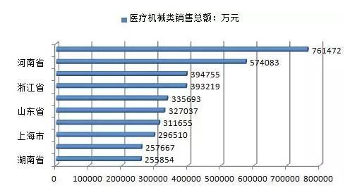 中国医疗器械行业发展现状
