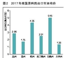 进出口额达378.4亿美元,同比增长超一成―2017年我国原料药外贸业绩创新高