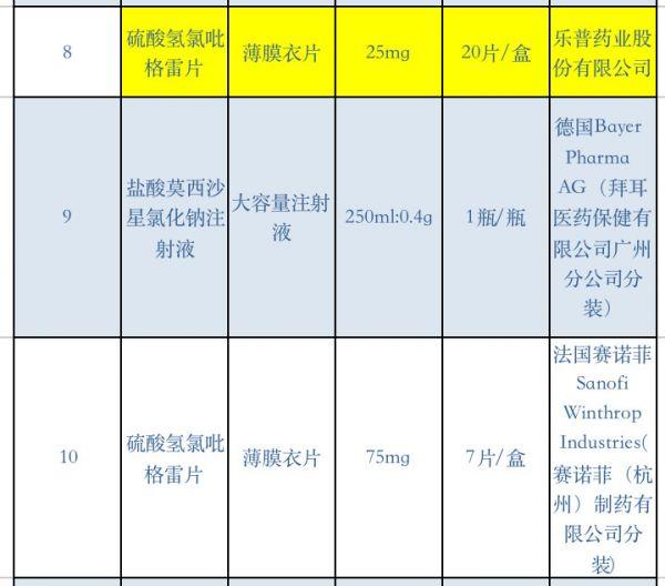 2019年药品销售排行_2013年度中国药店非药品经营排行榜